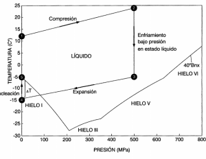 Crioconcentracion de liquidos