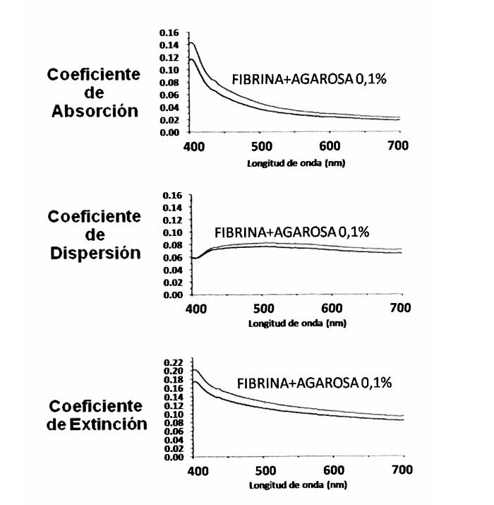 BIOTECNOLOGIA - EXPERIMENTOS