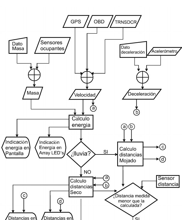 experimentos - sistemas de informacion a conductores